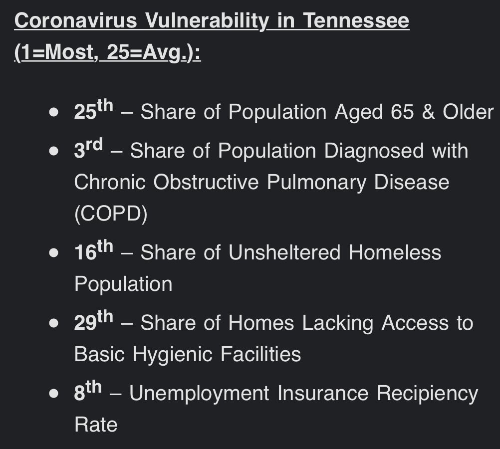 Tennessee State with 9th least Coronavirus Services